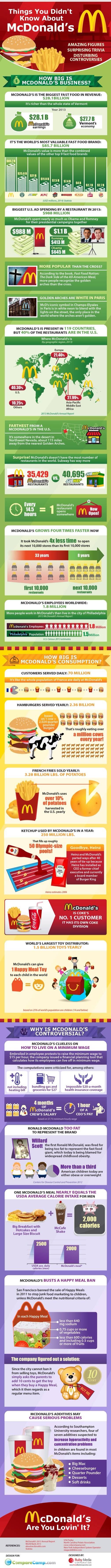 McDonald's Infographic 2
