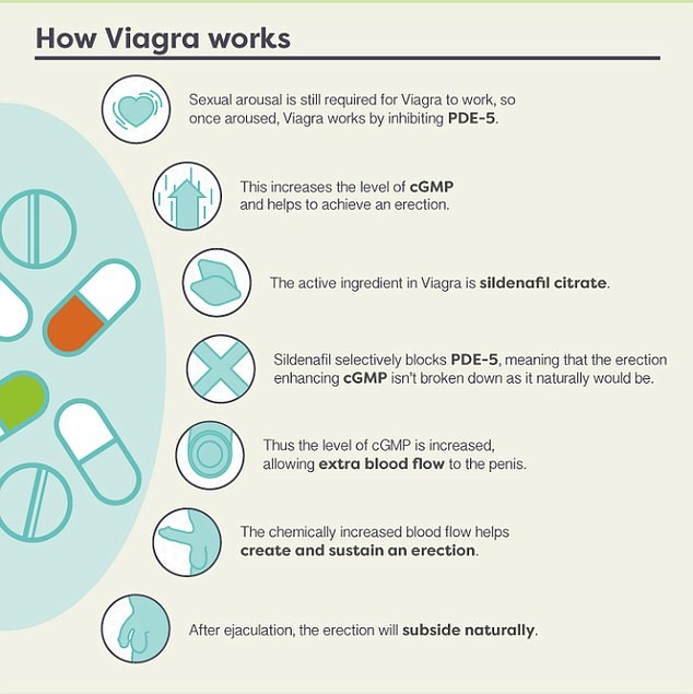 What does viagra do after ejaculation